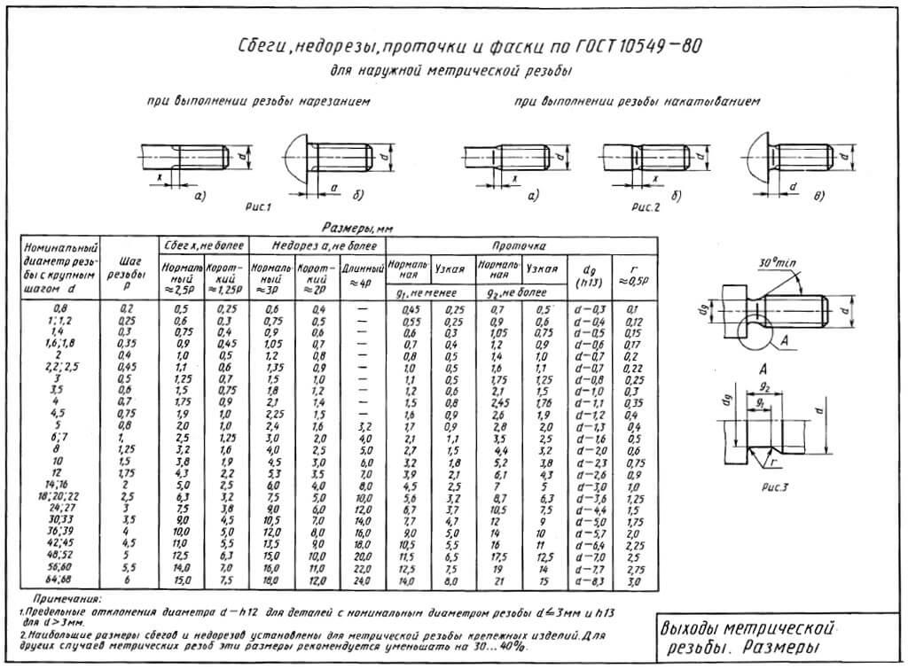 Сбеги, недорезы, проточки и фаски для метрической резьбы ГОСТ 10549-80